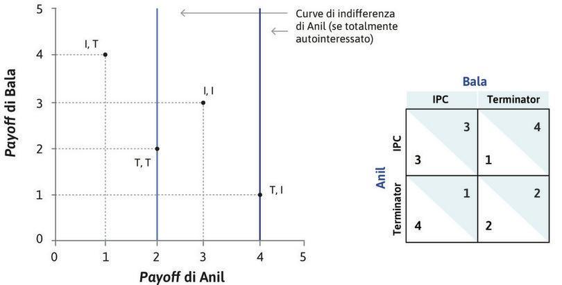 Anil ha preferenze totalmente autointeressate : Se Anil non si preoccupa del benessere di Bala, le sue curve di indifferenza corrispondono a rette verticali e il suo esito preferito è (T, I). Poiché Anil preferisce (T, I) a (I, I), egli sceglierebbe T nel caso in cui Bala scegliesse I. Se Anil è totalmente autointeressato, T è la sua scelta ottimale.