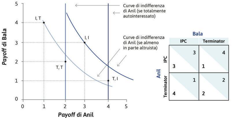 I payoff di Anil e Bala : La scelta di Anil di usare IPC (I) o Terminator (T) dipende dal fatto che le sue preferenze siano totalmente autointeressate o almeno parzialmente altruistiche.