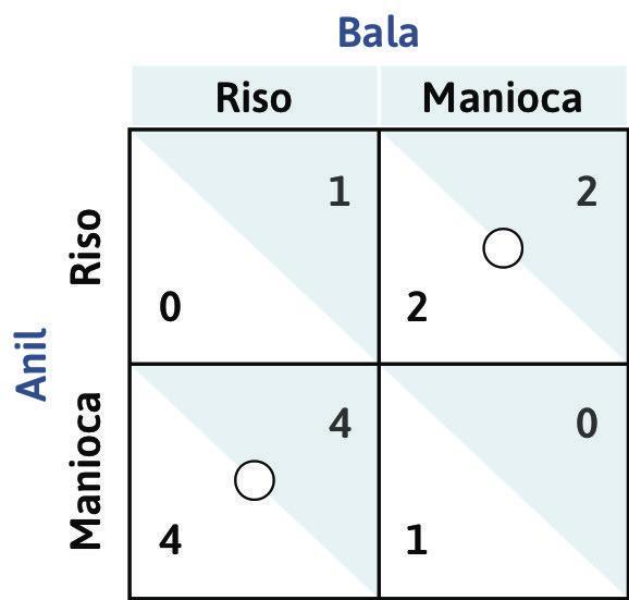 La risposta ottima di Anil quando Bala coltiva manioca : Se Bala decide di coltivare manioca, la risposta ottima di Anil è quella di piantare riso. Disegniamo un cerchietto nella casella in alto a destra. Si noti che Anil non ha una strategia dominante.