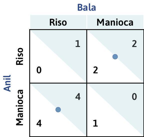 Le risposte ottime di Bala : Se Anil decide di coltivare riso, la risposta ottima di Bala è quella di piantare manioca; se Anil sceglie di coltivare manioca, la risposta ottima è quella di piantare riso. I puntini blu indicano le risposte ottime. Nemmeno Bala possiede una strategia dominante.