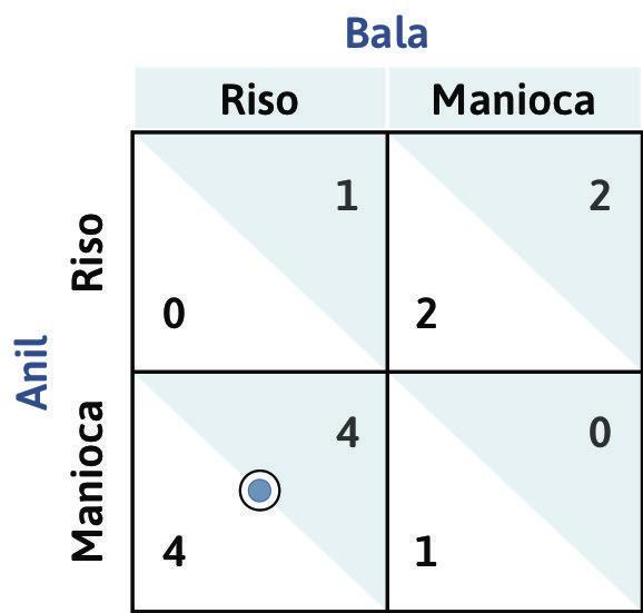 (Manioca, Riso) è un equilibrio di Nash : Se Anil pianta manioca e Bala pianta riso, ciascuno sta giocando la propria risposta ottima alla strategia dell'altro (puntino e cerchietto coincidono). Si tratta dunque di un equilibrio di Nash.