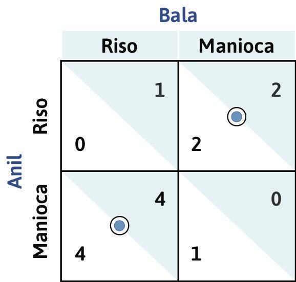 Un problema di divisione del lavoro con più di un equilibrio di Nash. : Un problema di divisione del lavoro con più di un equilibrio di Nash.