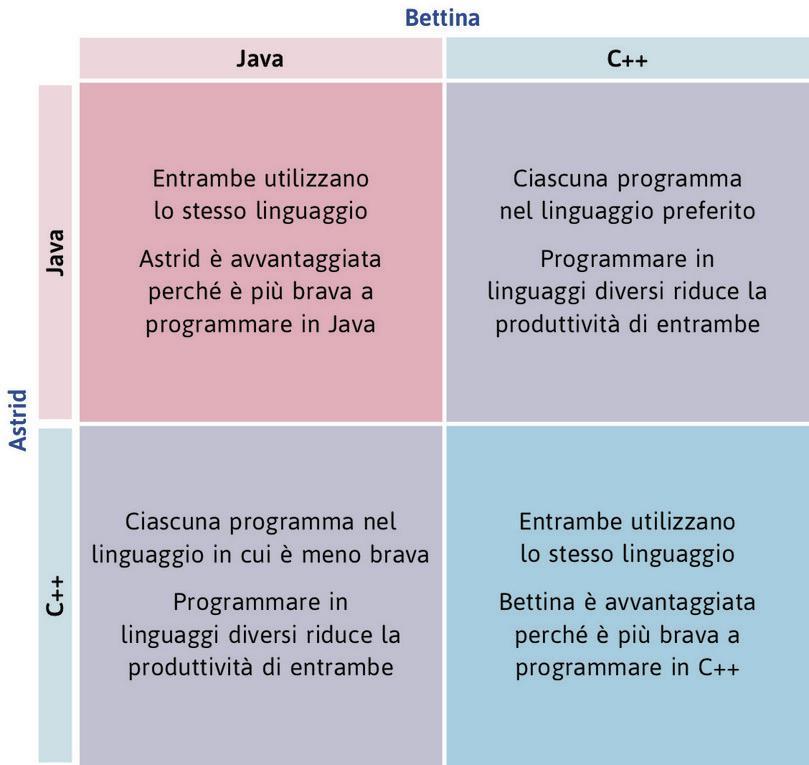 La scelta del linguaggio di programmazione. : La scelta del linguaggio di programmazione.
