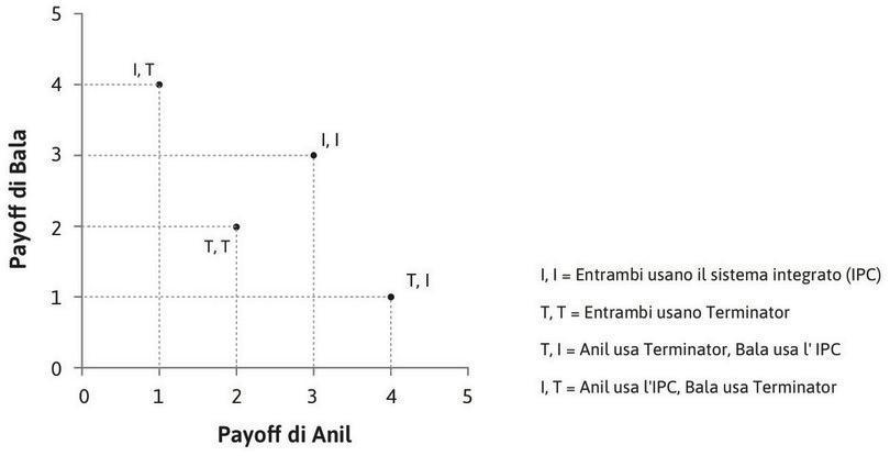 Il dilemma del prigioniero di Anil e Bala : Il grafico mostra le allocazioni risultanti dal dilemma del prigioniero giocato da Anil e Bala.