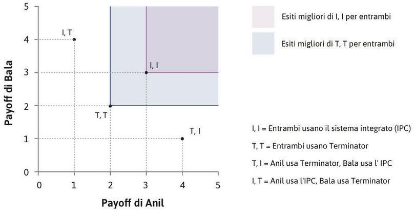 Dominanza paretiana : (I, I) si trova nel rettangolo a nord-est di (T, T), quindi un risultato in cui sia Anil che Bala usano IPC domina paretianamente un risultato in cui entrambi usano Terminator.