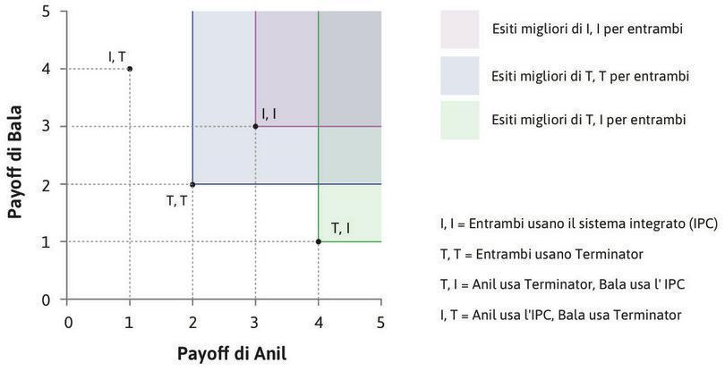 Nessuna allocazione domina (I, I) : Nessun'altra allocazione si trova a nord-est di (I, I), che quindi risulta non dominata.