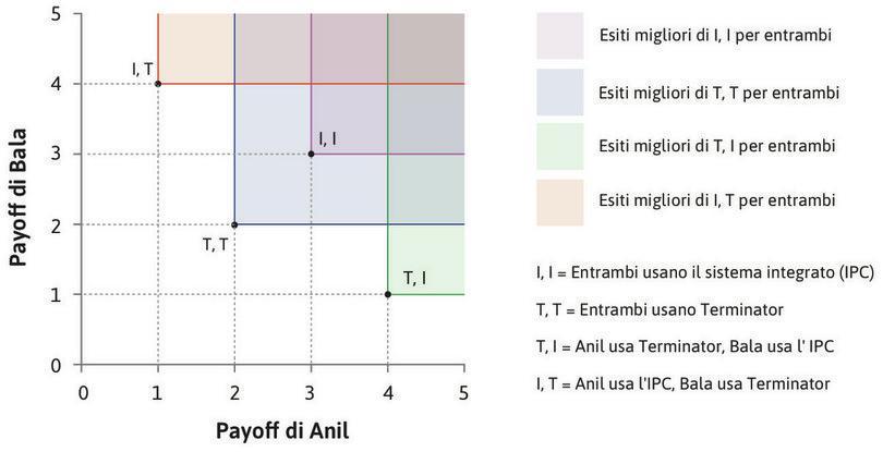 Tutte le allocazioni tranne l'uso congiunto del pesticida (T, T), sono Pareto-efficienti. : Tutte le allocazioni, tranne l'uso congiunto del pesticida (T, T), sono Pareto-efficienti.