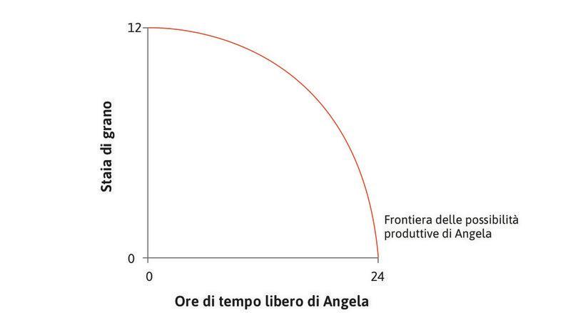 La frontiera delle possibilità produttive : Il grafico mostra la frontiera delle possibilità produttive di Angela, determinata dalla sua funzione di produzione.