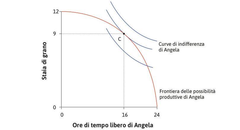 La soluzione ottimale per Angela : Il meglio che Angela può fare, dati i limiti imposti dalla frontiera delle possibilità produttive, è lavorare 8 ore, prendersi 16 ore di tempo libero e produrre 9 staia di grano.