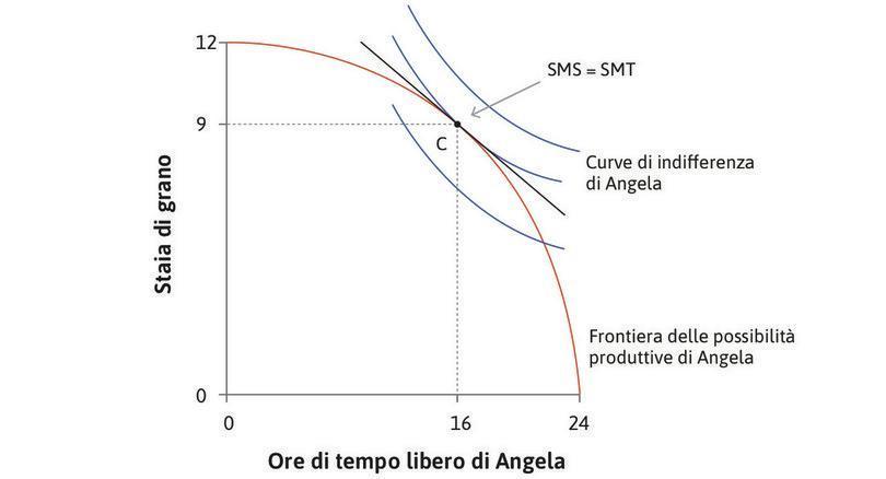 La frontiera delle possibilità produttive e la scelta di Angela.