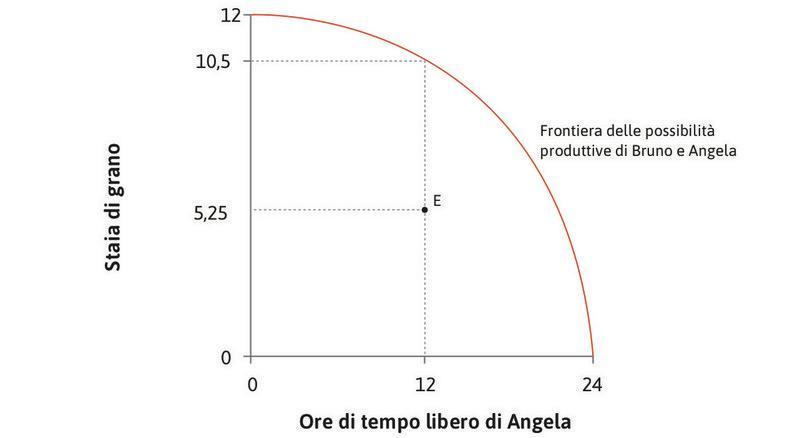 Un'allocazione possibile : Il punto E è un possibile risultato dell'interazione tra Angela e Bruno.