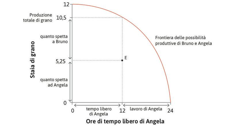 La distribuzione nel punto E : Nel punto E Angela lavora 12 ore e produce 10,5 staia di grano. Il grano prodotto è così distribuito: 5,25 staia vanno a Bruno e le restanti 5,5 staia ad Angela per il suo consumo.