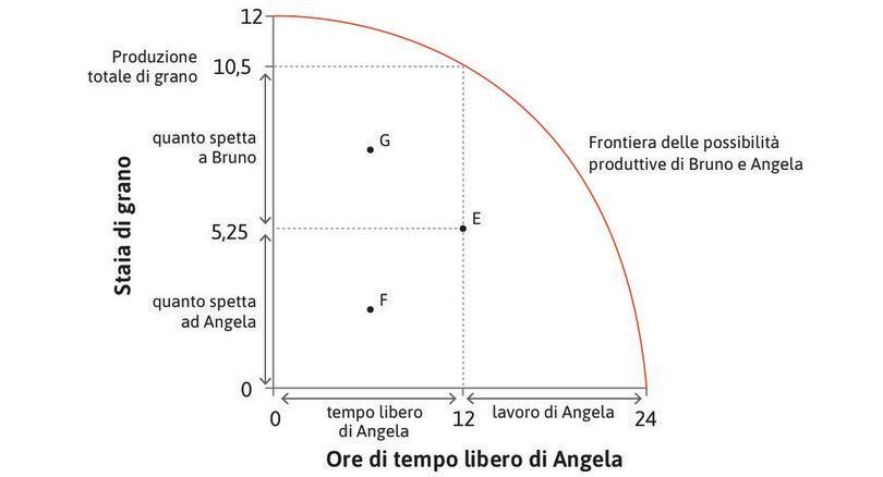 Altre allocazioni possibili : Il punto F corrisponde a un'allocazione in cui Angela lavora più che nel punto E ma riceve meno grano, mentre G rappresenta il caso in cui lavora di più e riceve più grano.