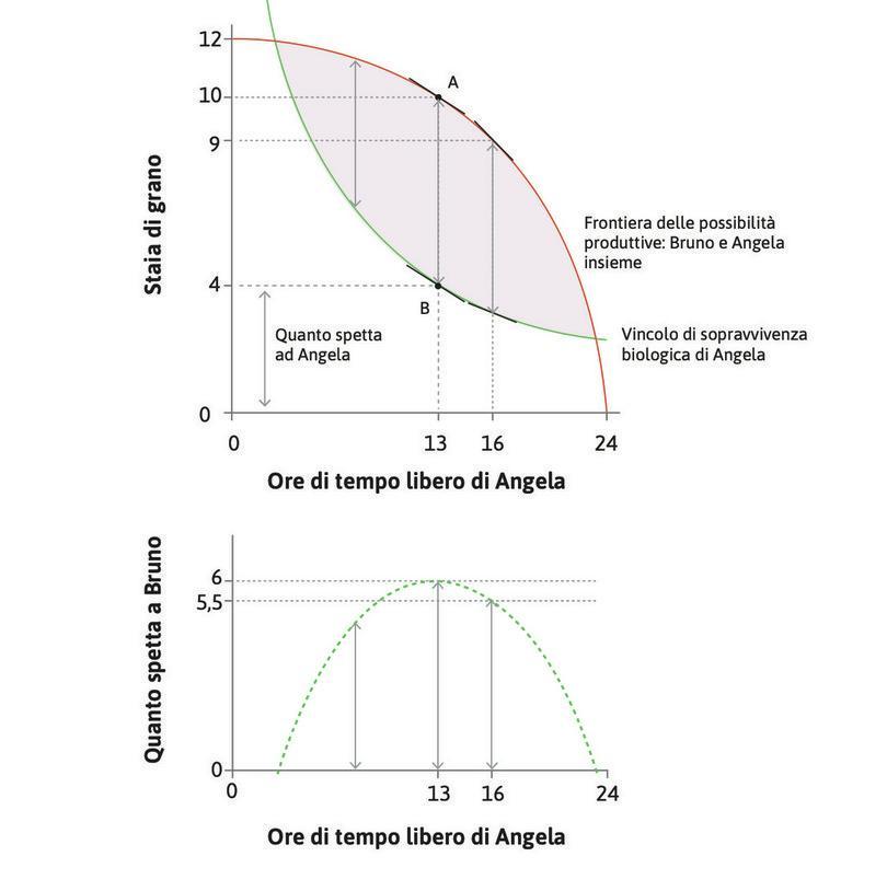 La soluzione ottimale per Bruno : Bruno ottiene la quantità massima di grano scegliendo l'allocazione B, in corrispondenza della quale le pendenze della frontiera delle possibilità produttive e del vincolo biologico di sopravvivenza sono uguali: SMT = SMS.