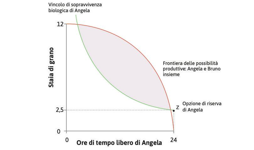 L'opzione di riserva di Angela : Il punto Z, l'allocazione in cui Angela non lavora e ottiene solo la sussistenza dal governo, si chiama opzione di riserva.