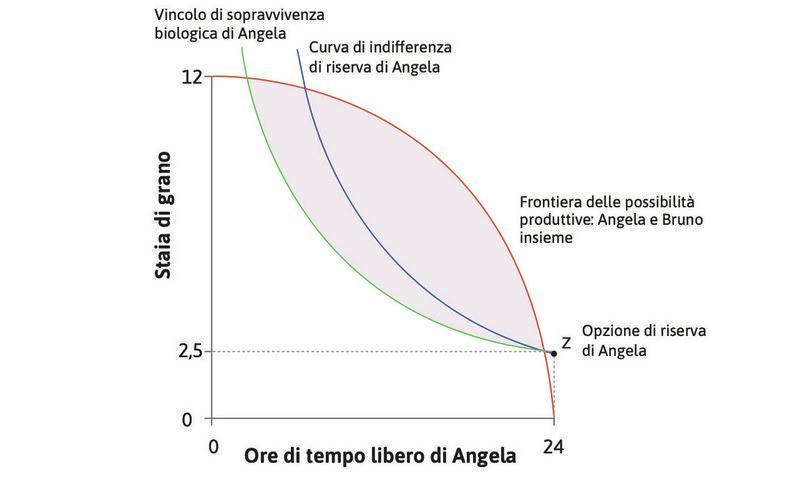 La curva di indifferenza di riserva di Angela : La curva che mostra tutte le allocazioni cui Angela dà le stesso valore dell'opzione di riserva si chiama curva di indifferenza di riserva.