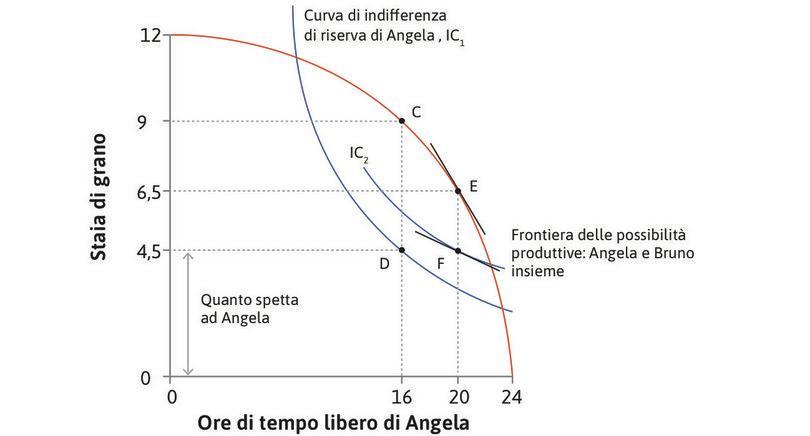 L'effetto di una legge che aumenta il potere negoziale di Angela : L'effetto di una legge che aumenta il potere negoziale di Angela.