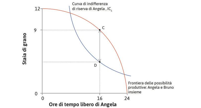 Il surplus massimo : Il surplus da dividere tra Angela e Bruno è massimo quando SMT = SMS, cioè quando Angela lavora per 8 ore.