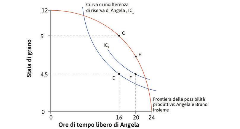 Angela preferisce F a D : Rispetto a D, in F Angela ha la stessa quantità di grano ma più tempo libero.