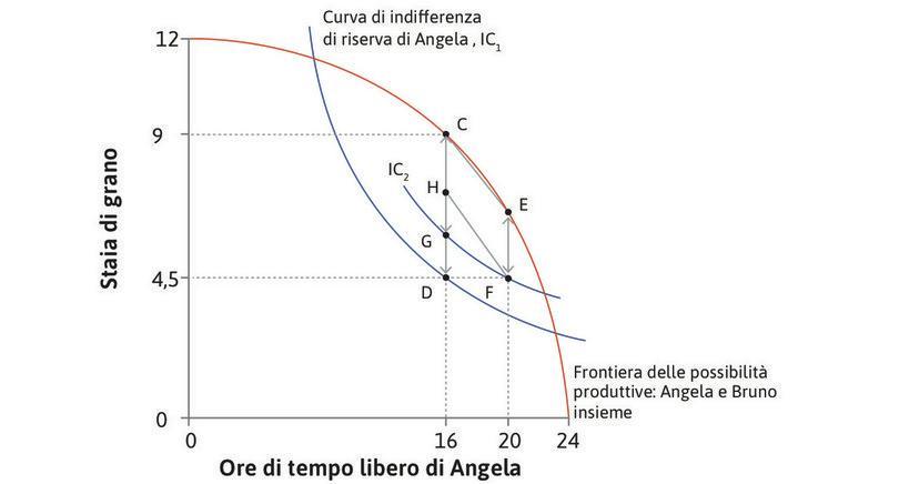 Angela potrebbe proporre H : Spostandosi da F ad H, Bruno otterrebbe la stessa quantità di grano (CH = EF), mentre Angela sarebbe in una situazione migliore: lavorerebbe di più, ma riceverebbe grano a sufficienza per compensare la perdita di tempo libero.