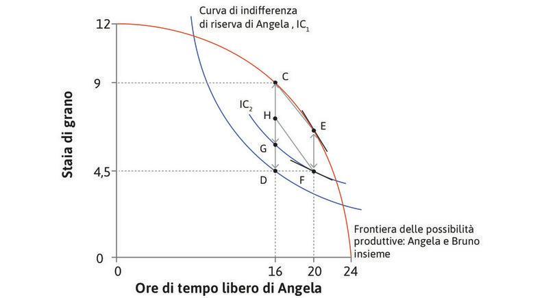 Contrattare per ripristinare l'efficienza paretiana. : Contrattare per ripristinare l'efficienza paretiana.