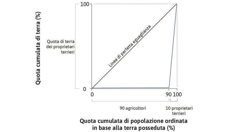 Una curva di Lorenz per descrivere la distribuzione della ricchezza. : Una curva di Lorenz per descrivere la distribuzione della ricchezza.