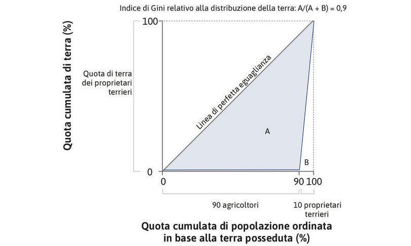 La curva di Lorenz e il coefficiente di Gini descrivono la distribuzione della ricchezza.