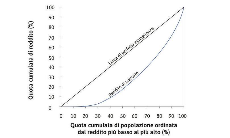 La distribuzione del reddito di mercato : La curva indica che il 10% più povero della popolazione (che corrisponde al valore 10 sull'asse orizzontale) riceve solo lo 0,1% del reddito totale (0,1 sull'asse verticale), mentre la metà più povera della popolazione riceve solo il 20% del reddito.