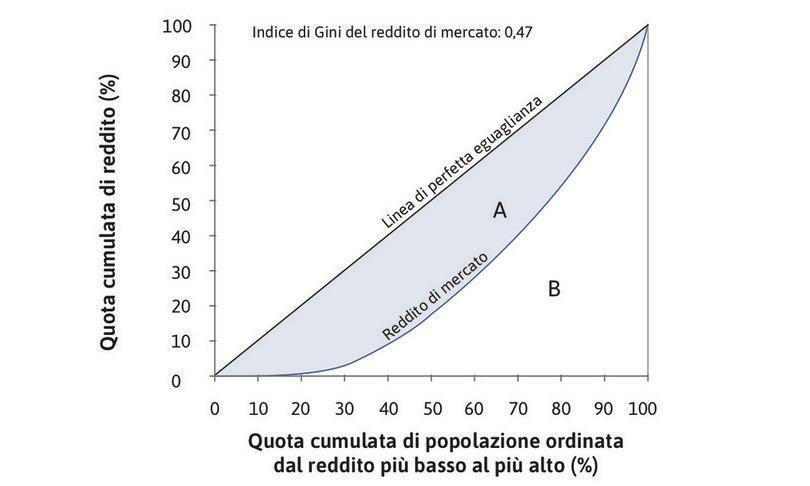 Il coefficiente di Gini per il reddito di mercato : Il coefficiente di Gini è il rapporto tra l'area A e l'area A+B; in questo caso è pari a 0,47.