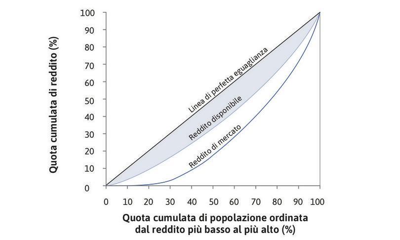 La distribuzione del reddito disponibile : La diseguaglianza nel reddito disponibile (l'area azzurra) è molto minore della diseguaglianza nel reddito di mercato. Le politiche redistributive hanno un effetto rilevante per la parte più povera della popolazione: il 10% più povero ha il 4% del reddito disponibile totale.
