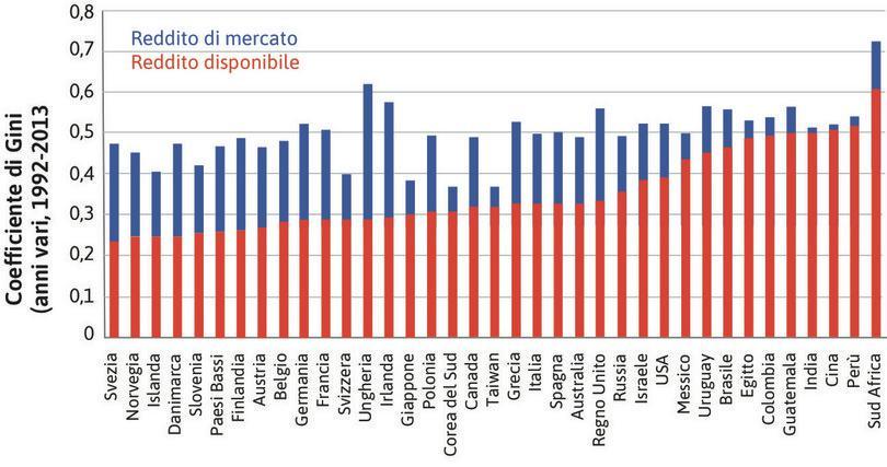Disuguaglianza nel reddito di mercato e disponibile in vari paesi del mondo. : Disuguaglianza nel reddito di mercato e disponibile in vari paesi del mondo.