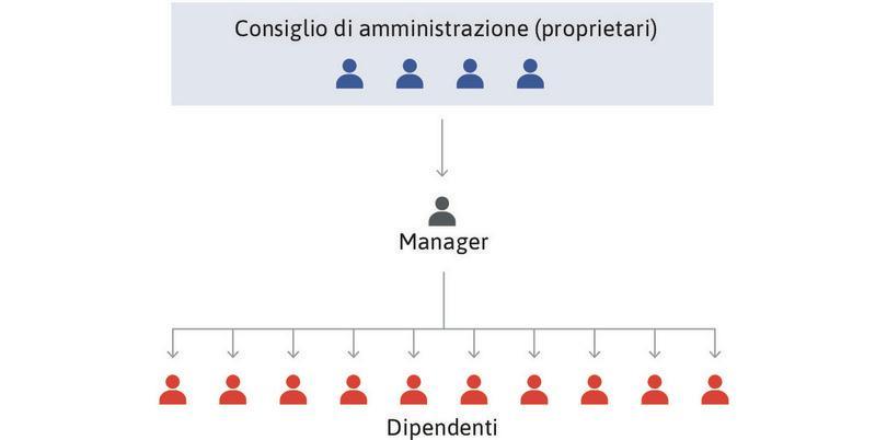 I manager distribuiscono i compiti ai lavoratori : I manager distribuiscono ai lavoratori i compiti che devono svolgere per attuare le decisioni dei proprietari, si assicurano anche che questi compiti vengano portati a termine.