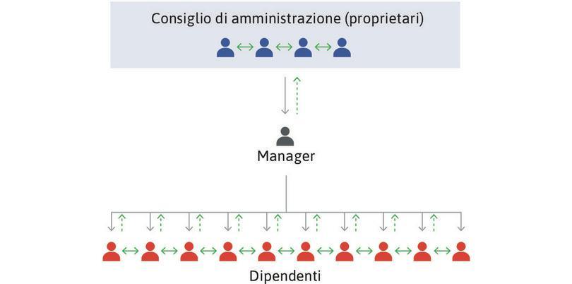 Gli attori dell'impresa e le sue strutture decisionali e informative.