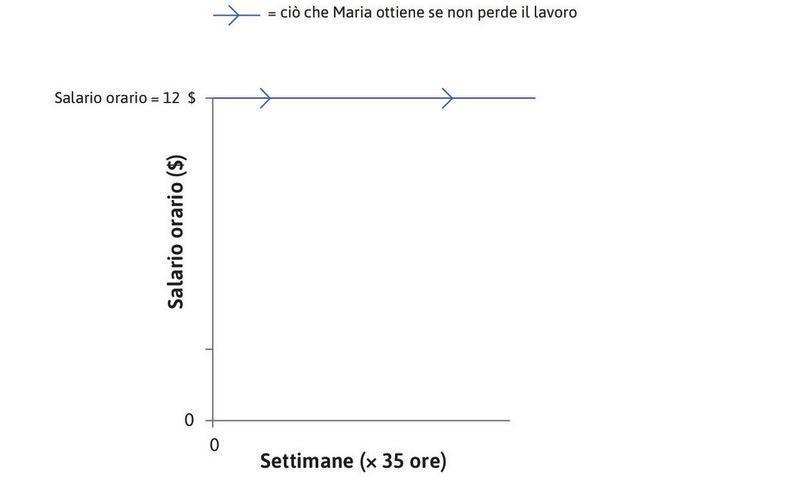 Il salario di Maria : Il salario orario di Maria, dopo le imposte e le altre deduzioni, è di 12 $. A partire da ora (il tempo 0), mantenendo il lavoro ella continuerà a ricevere questo salario, come indicato dalla linea orizzontale nella figura.