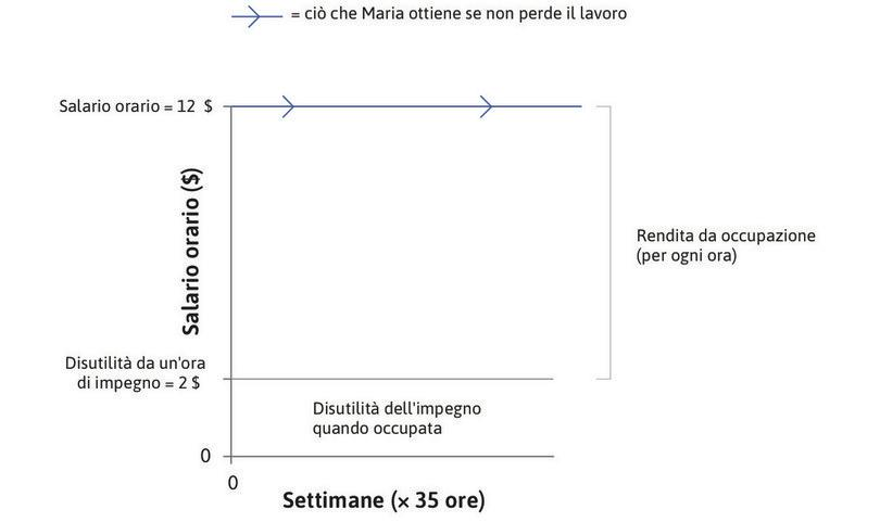 Il beneficio netto di lavorare : La differenza tra il salario e la disutilità dell'impegno è la rendita oraria che Maria riceve mentre è impiegata.