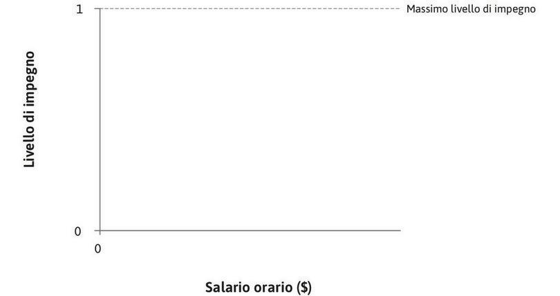 Impegno orario : L'impegno orario, misurato sull'asse verticale, varia tra zero e uno.