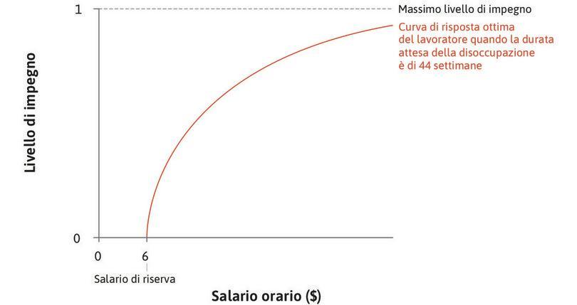 La risposta ottima del lavoratore : La curva crescente mostra qual è l'impegno del lavoratore per ciascun valore del salario orario (misurato sull'asse orizzontale).