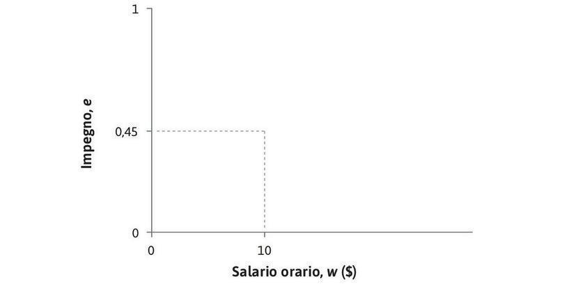 Una curva di isocosto per l'impegno : Se w = 10 $ e e = 0,45, e/w = 0,045.