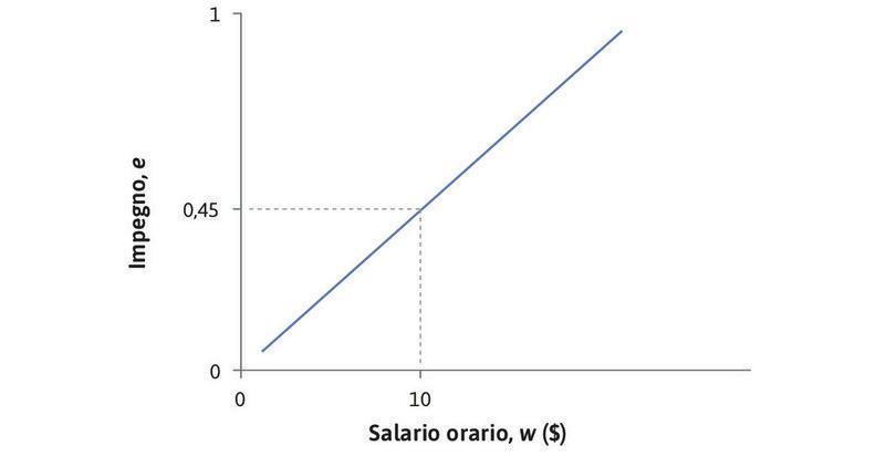 La pendenza dell'isocosto : In ogni punto su questa retta il rapporto tra impegno e salario è costante. Il costo di ogni unità di impegno è w/e = 22,22 $. La retta è crescente perché, per mantenere costante il rapporto e/w, un maggiore livello di impegno deve essere accompagnato da un maggiore salario. La pendenza è uguale a e/w = 0,045, la quantità di impegno per dollaro.