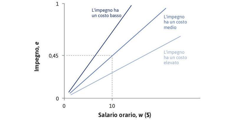 Altri isocosti : Lungo una retta di isocosto con pendenza e/w il costo dell'impegno è w/e. Maggiore è la pendenza della retta di isocosto minore è il costo dell'impegno, e viceversa.