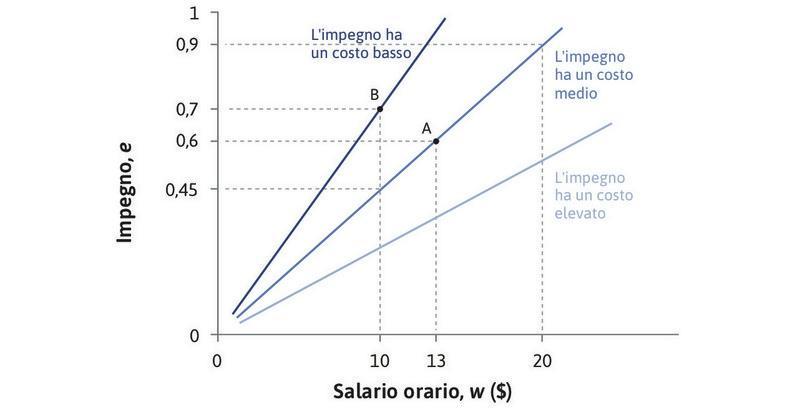 Il principale preferisce rette di isocosto più ripide : Una retta di isocosto più ripido significa un costo minore per unità di impegno e quindi profitti maggiori per il principale. Lungo la retta di isocosto con pendenza massima questi ottiene 0,7 unità di impegno per un salario di 10 $ (punto B) quindi il costo unitario dell'impegno è 10/0,7=14,29 $. Lungo la retta di isocosto intermedia il principale riceve solo 0,45 unità di impegno per lo stesso salario, per cui il costo unitario dell'impegno è 22,22 $ e i profitti sono più bassi.