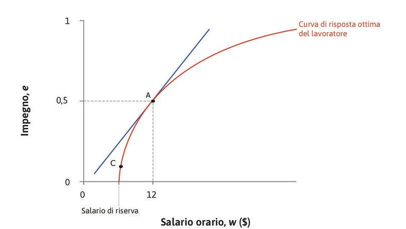 Il punto migliore per il principale è A : Il risultato migliore che il principale può ottenere è il punto di tangenza tra la retta di isocosto più ripida e la curva di risposta ottima del lavoratore.