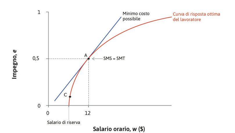 SMS = SMT : In questo punto, il saggio marginale di sostituzione (la pendenza della retta di isocosto) è uguale al saggio marginale di trasformazione del salario in impegno (la pendenza della funzione di risposta ottima).