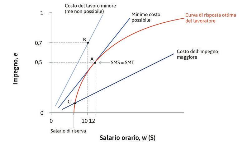 Il punto B : I punti sulle rette di isocosto ancora più ripide, come B, avrebbero un costo minore per il principale, ma non sono raggiungibili.