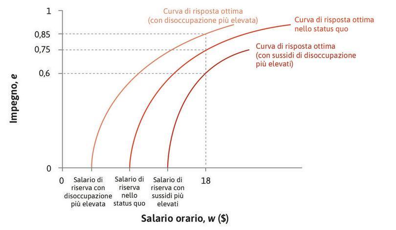 La curva di risposta ottima dipende dal livello del tasso disoccupazione e dal sussidio di disoccupazione.