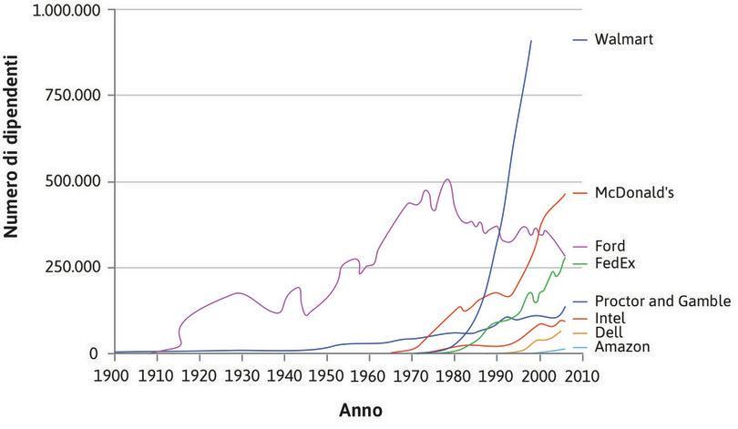 Dimensione di impresa negli Stati Uniti: numero di dipendenti (1900–2006). : Dimensione di impresa negli Stati Uniti: numero di dipendenti (1900–2006).