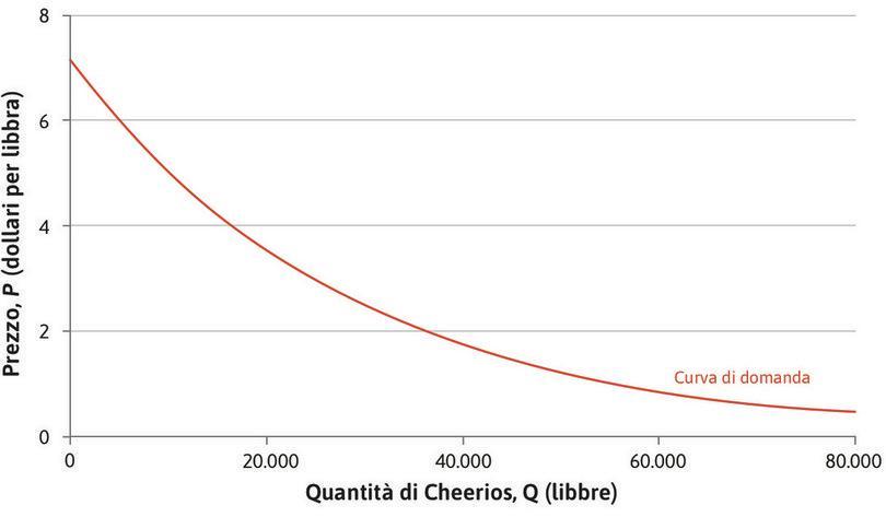 Stima della domanda di cereali Cheerios. : Stima della domanda di cereali Cheerios.