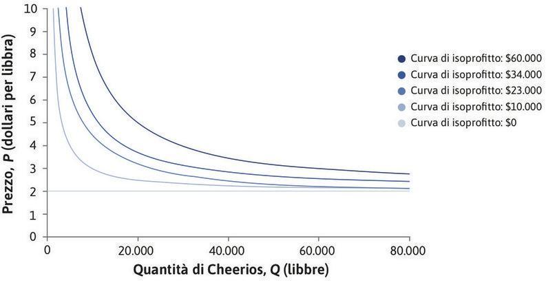 Curve di isoprofitto per la produzione di Cheerios mela e cannella (i dati riportati sono meramente illustrativi e non riflettono la profittabilità reale del prodotto). : Curve di isoprofitto per la produzione di Cheerios mela e cannella.