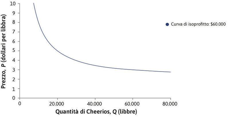 Curva di isoprofitto: 60.000 $ : La curva più lontana dall'origine indica tutte le possibili combinazioni associate ad un profitto di 60.000 $. È possibile realizzare 60.000 $ di profitto vendendo 60.000 libbre a 3 $, 20.000 a 5 $, 10.000 a 8 $, e così via.