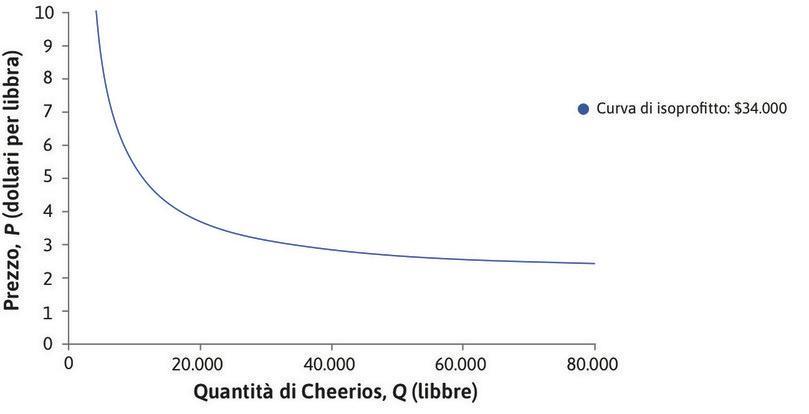 Curva di isoprofitto: 34.000 $ : La curva di isoprofitto mostra tutte le combinazioni di P e Q per le quali il profitto è uguale a 34.000 $.